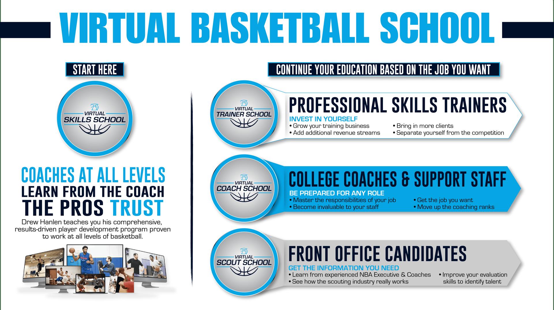 Virtual Basketball School